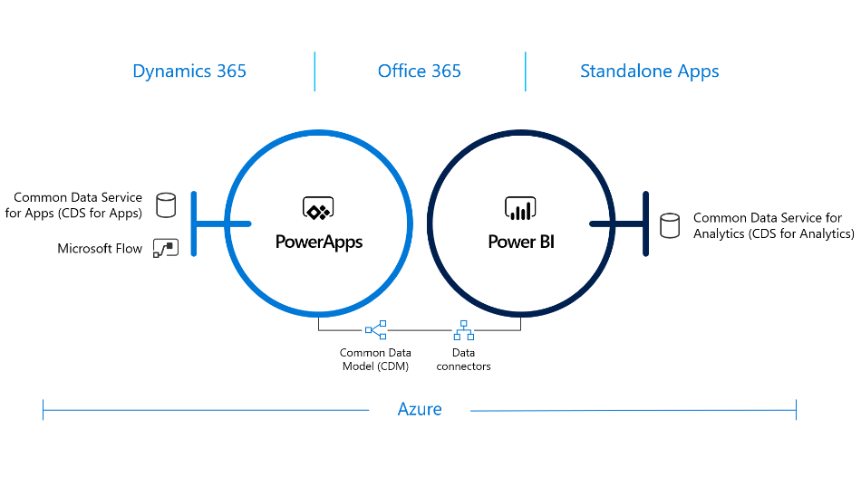 Technology of Dynamics 365